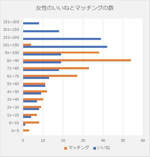 pairs_いいねとマッチングの数_女性_グラフ