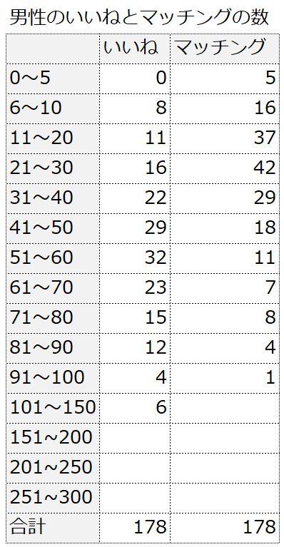 Pairsを利用している男性のいいねの数とマッチングの数の表