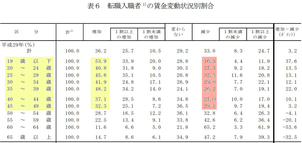 厚労省調査の転職入職者の賃金変動状況別割合