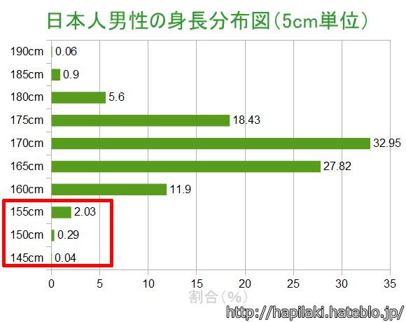 日本人男性の平均身長160cm以下の割合
