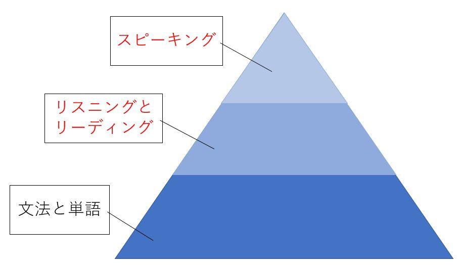 英語の勉強の割り当て1