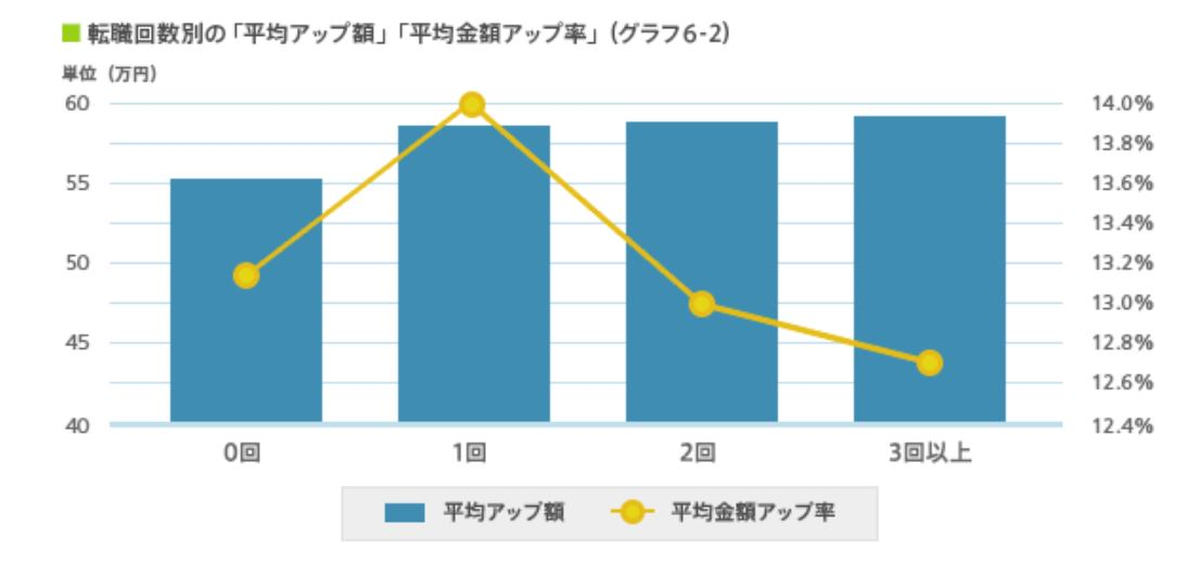 DODA_転職回数別の年収アップ額
