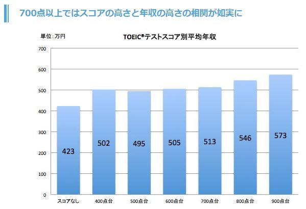 TOEICと年収の相関関係