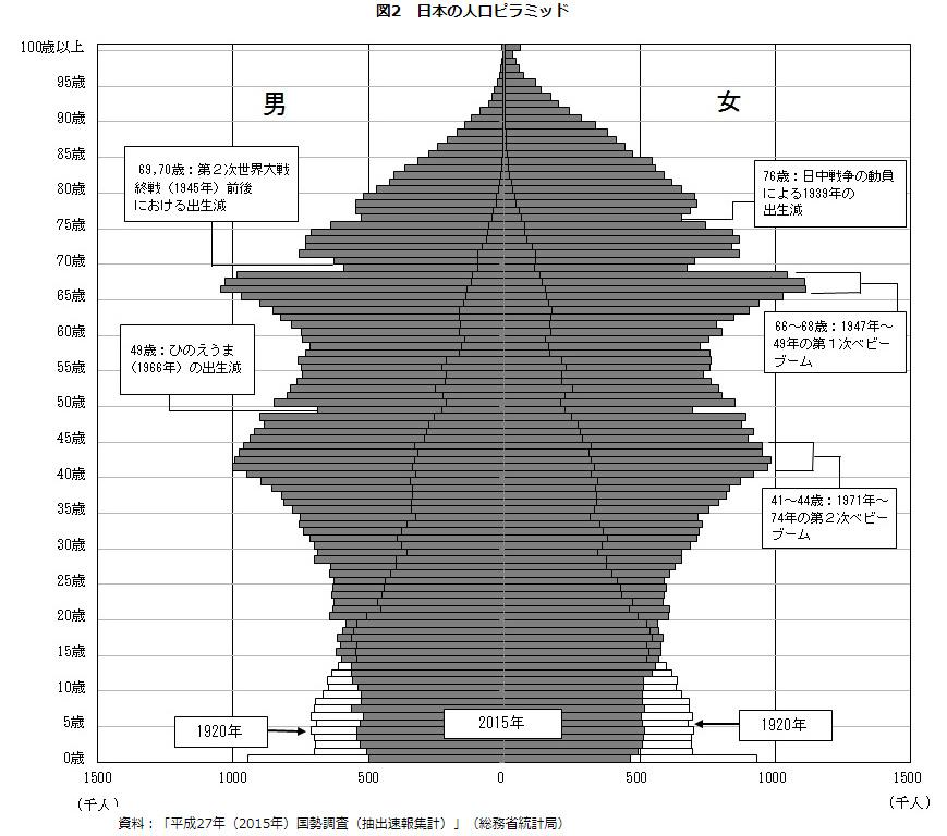 人口ピラミッド2015