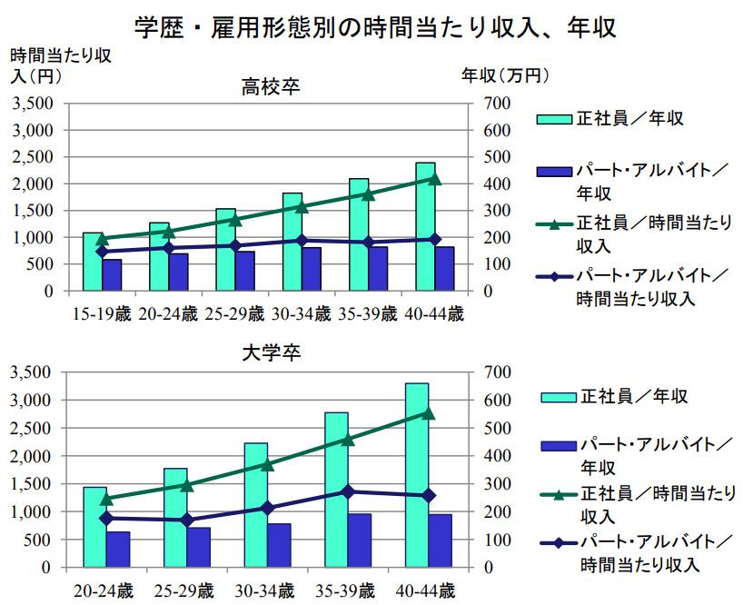 学歴雇用形態別の収入と年収