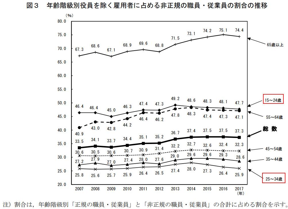 年齢別の非正規社員の割合の推移