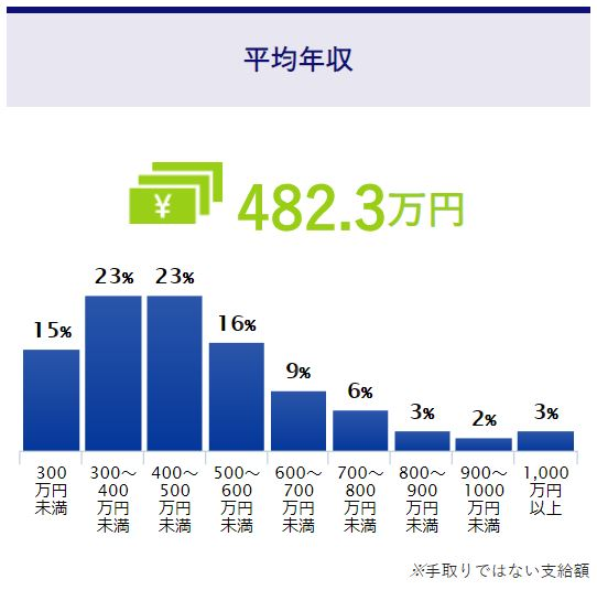 社内SEの平均年収