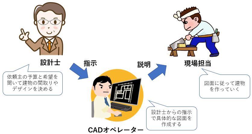 設計士とCADオペレーターと建設現場の関係