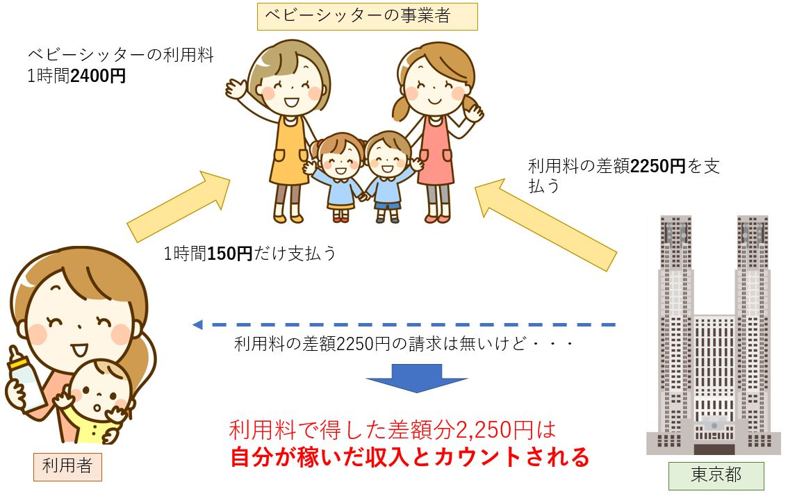 東京都のベビーシッター利用支援事業の料金説明0