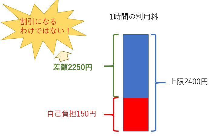 東京都のベビーシッター利用支援事業の料金説明1