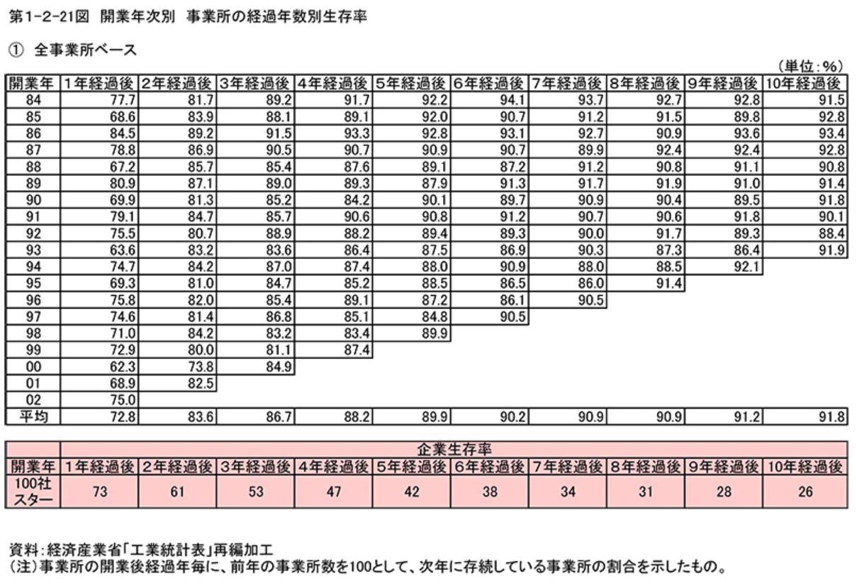 経済産業省の工業統計表