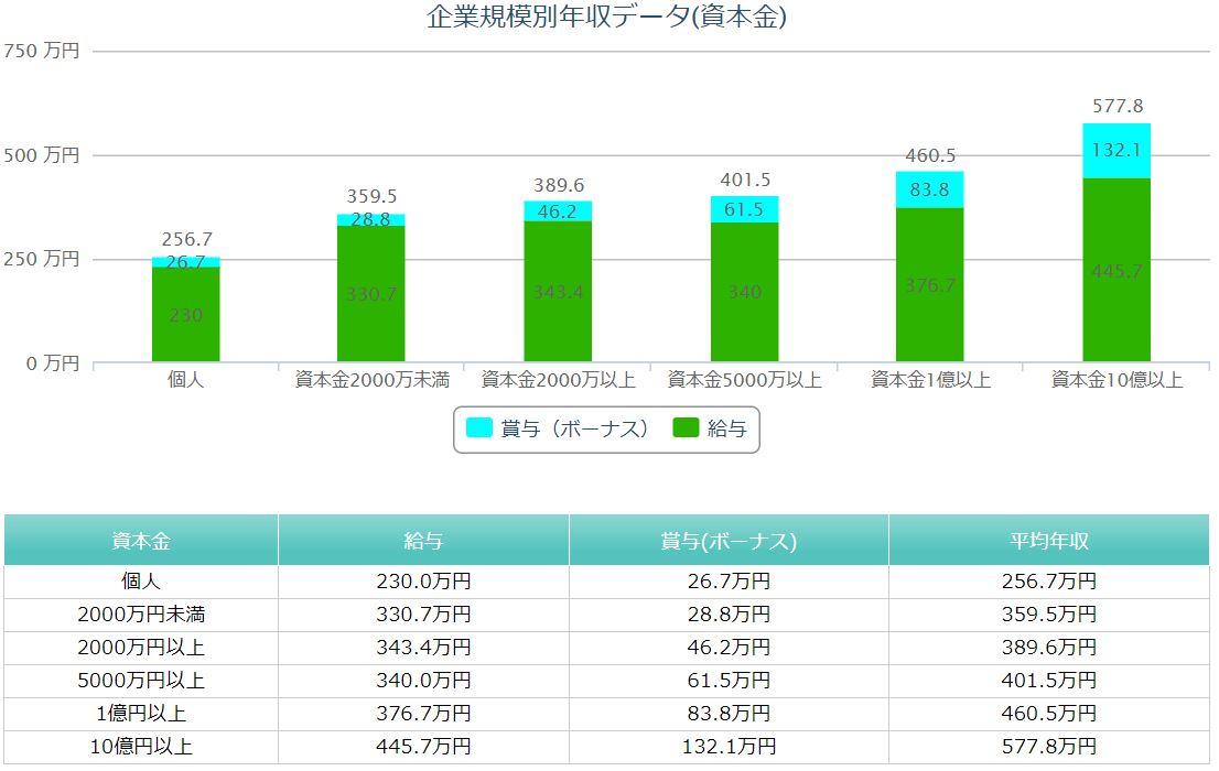 企業規模別年収データ