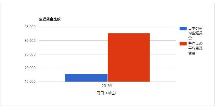 弁理士と日本人の平均生涯賃金との差