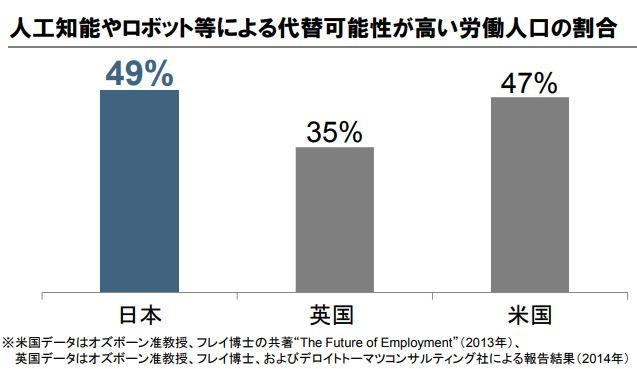 人工知能やロボット等による代替可能性が高い労働人口の割合