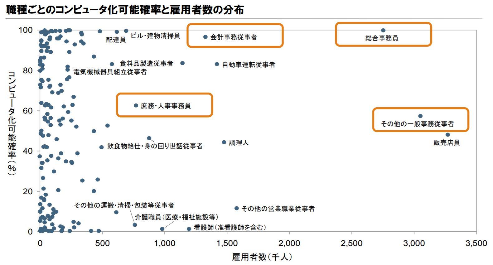 職種ごとのコンピュータ化可能確率と雇用者数分布